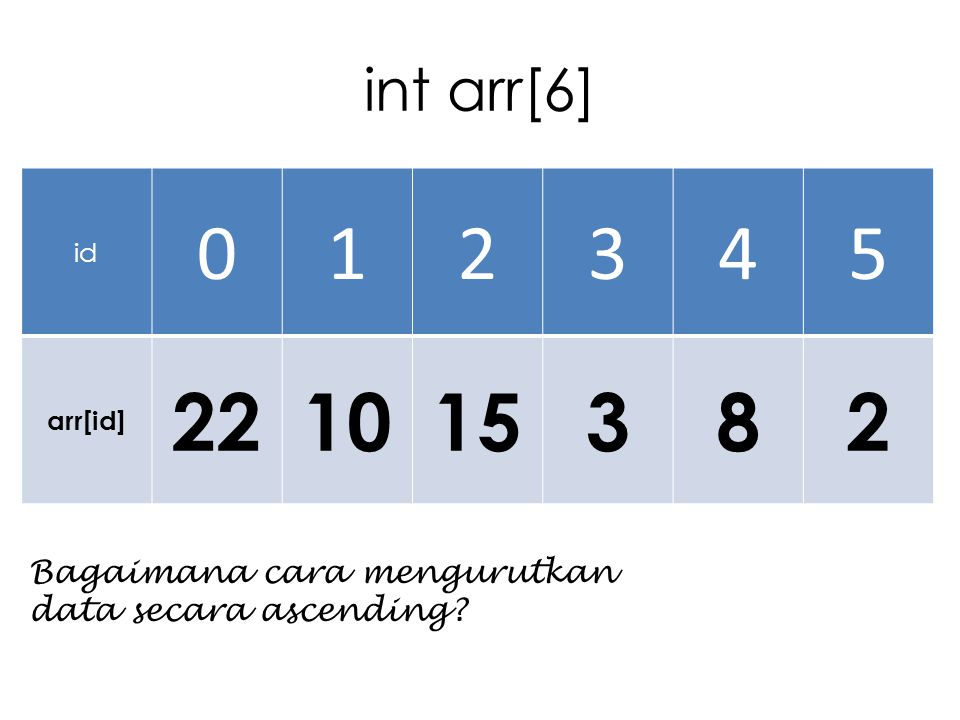 1 2 3 4 5 22 10 15 8 int arr[6] Bagaimana cara mengurutkan